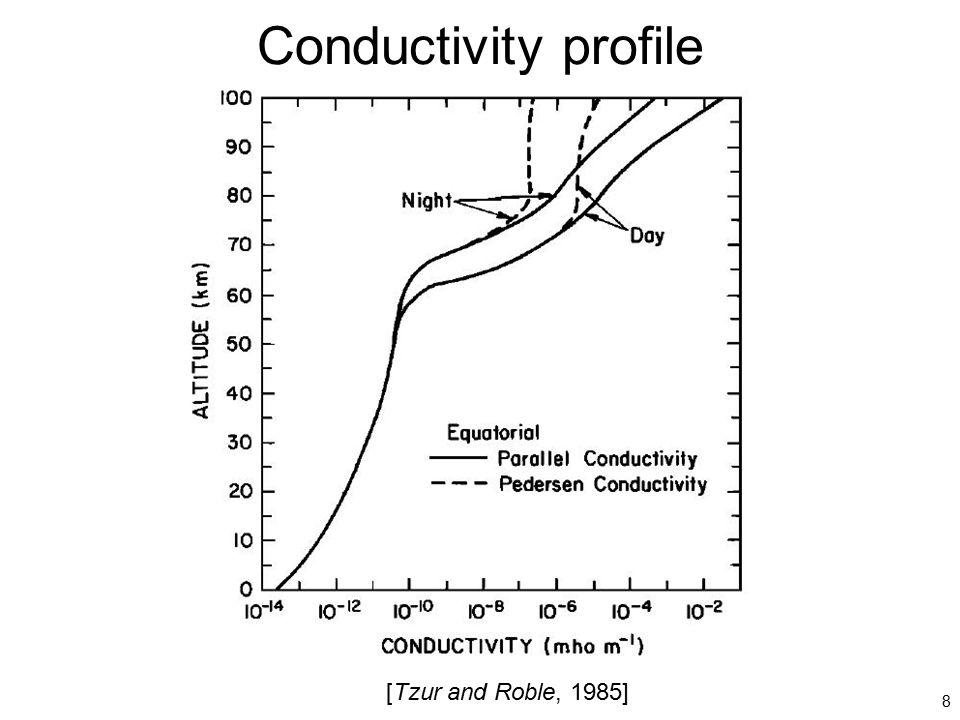 Conductivity profile [Tzur and Roble, 1985]